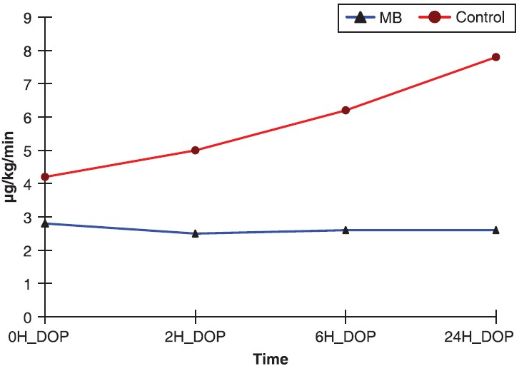 Figure 6: Follow-up chart showing dopamine (DOP) requirement follow-up among both the control and methylene blue (MB) groups, comparing dopamine requirement between the MB and the control group, showing signifi cant difference between the MB group and the control group being higher in the control group (<i>P</i> < 0.001).