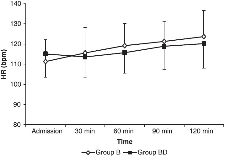 Figure 5: Heart rate (HR) in the postoperative period. Values were not significantly different between the two groups at all time points. Data are presented as mea n±SD.