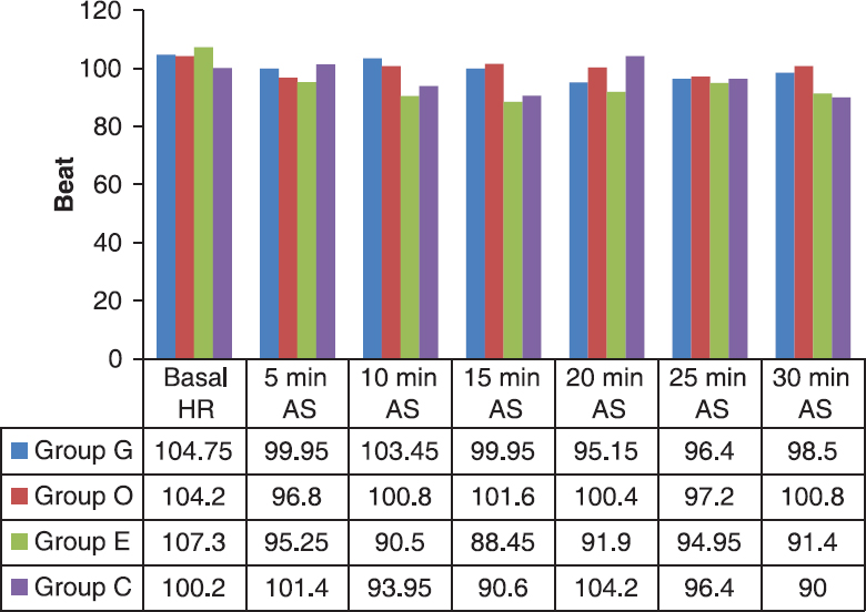 Figure 1: Comparison of heart rate (HR) (beats/min) in the studied groups. AS, after spinal.