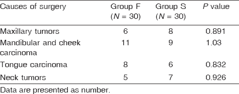 Table 2 Types of surgeries