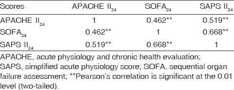 Table 6: Bivariate correlation of the three severity scores at 24 h
