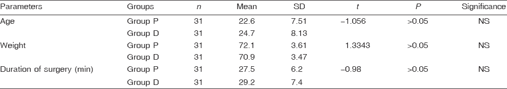 Table 2: Demographic data