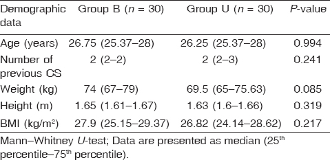 Table 1: Comparison between both groups in demographic characteristics