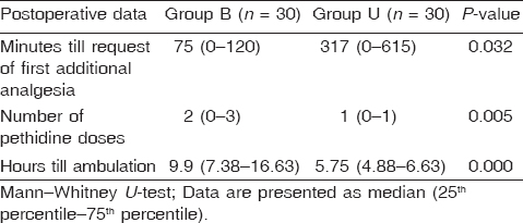 Table 4: Comparison between both groups in postoperative data
