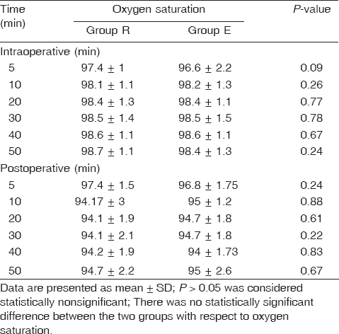 Table 4: Intraoperative and postoperative oxygen saturation