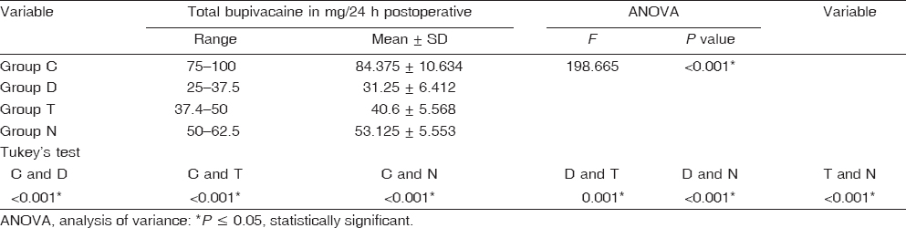 Table 4: Total dose of bupivacaine in mg required within 24 h postoperatively
