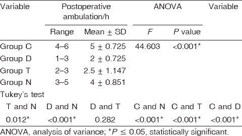 Table 5: Postoperative ambulation per hour in the four groups (mean ± SD)
