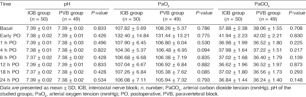 Table 3: Blood gasometric data in the studied groups