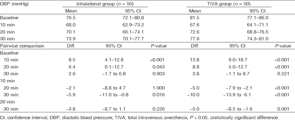 Table 7 Within-group comparison of diastolic blood pressure changes
