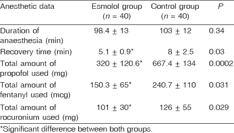 Table 2 Anesthetic data of both the esmolol and the control groups (mean ± SD)