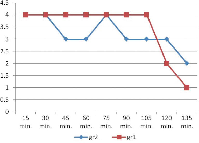 Figure 1: Intraoperative clinical relaxation grading of the study groups. The <i>X</i> axis represents the duration of surgery and the <i>Y</i> axis represents the median value of the grade of clinical relaxation