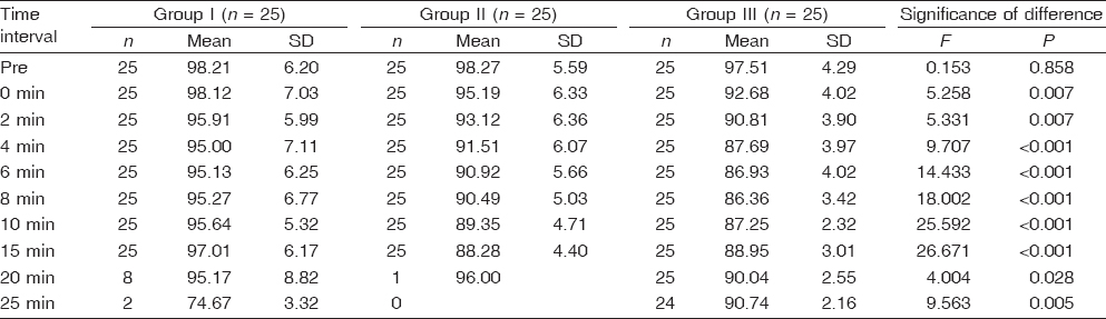 Table 6 Comparison of mean arterial pressure among the groups at different time intervals