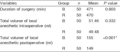 Table 2 Comparison of the duration of surgery and the volume of local anesthetics used in the intraoperative and postoperative periods