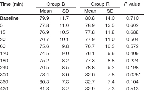 Table 3 Comparison of the mean intraoperative heart rates