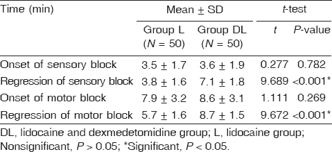 Table 2 Sensory and motor block in the two groups