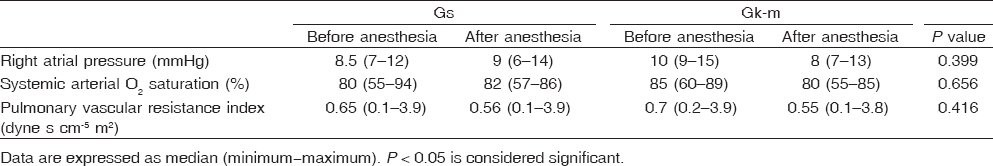 Table 2 Right atrial pressure, pulmonary vascular resistance index, and systemic arterial O2 saturation before and after anesthesia in both groups