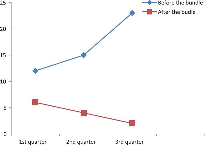 Figure 1: Ventilator-associated pneumonia number, three quarters before and three quarters after the bundle