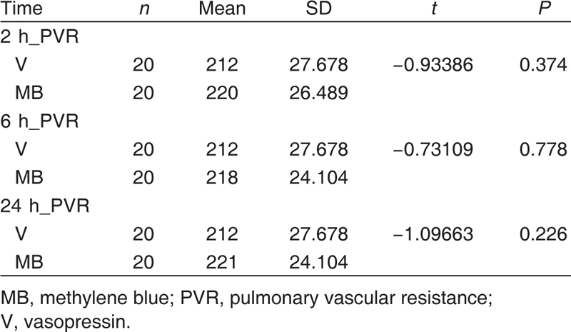 Table 4 Comparing the pulmonary vascular resistance between the methylene blue group and the vasopressin group