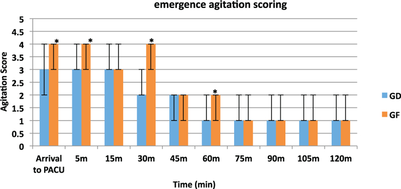 Figure 4: Comparison between the two groups as regards maximum emergence agitation score. Black solid line represents the median; the lower and upper margins of the columns are interquartile range, representing minimum and maximum values. PACU, postanesthesia care unit. *Statistically significant difference.