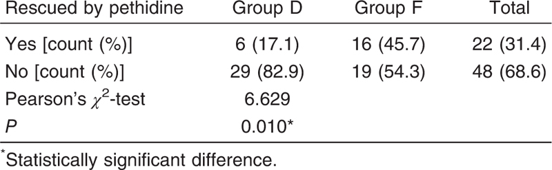 Table 7: Comparison between the two groups as regards the number and percentage of patients who required rescue pethidine postoperatively