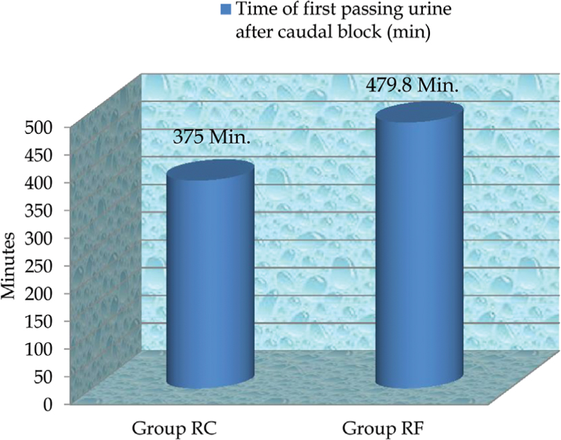 Figure 9: Comparison of time of first urination. Time of first passing urine was statistically significant between the two groups (<i>P</i>&#60;0.01).