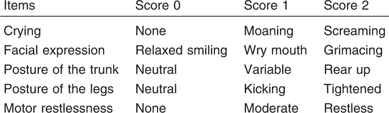 Table 1: Children and Infants Postoperative Pain Scale [12]