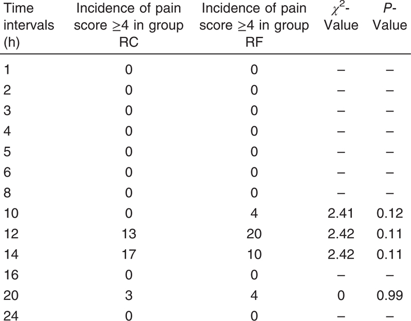 Table 5: Incidence of pain score greater than and equal to 4 at various time intervals