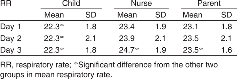 Table 5: Respiratory rate differences