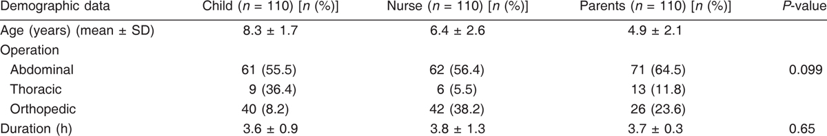 Table 3: Patients' characteristics and duration of surgery in the three groups