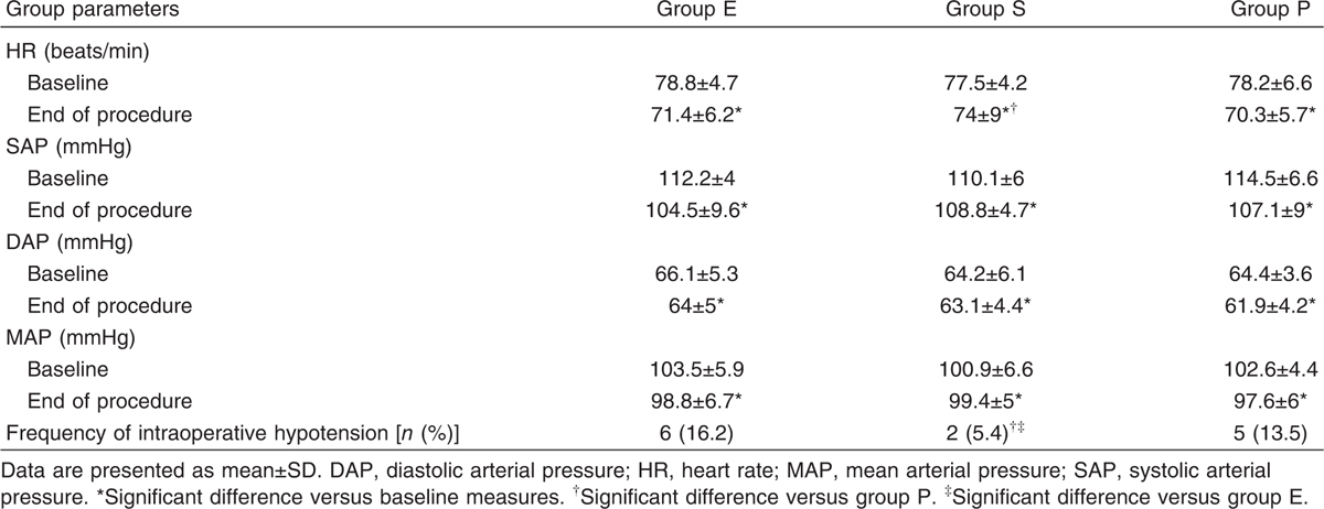 Table 3 Hemodynamic data of the studied groups at the end of procedure compared with baseline data