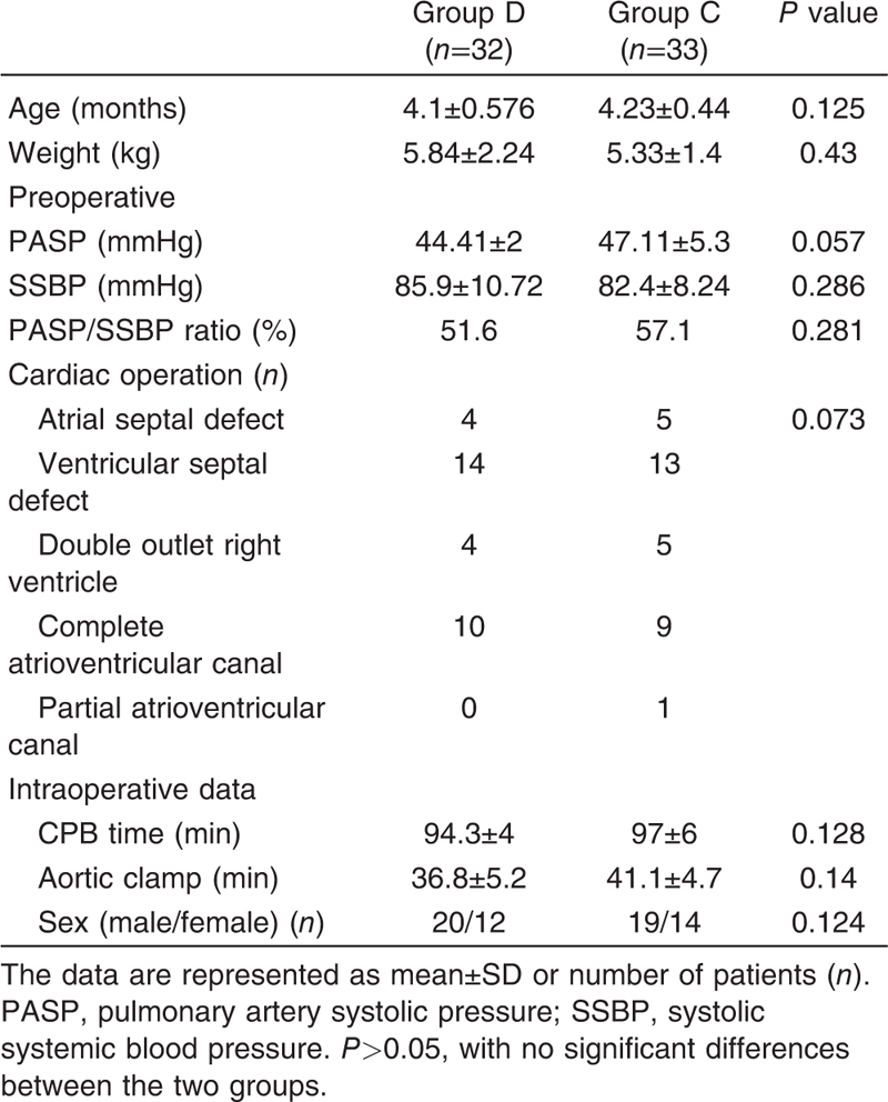 Table 1 Demographic, clinical, and surgical data for all patients
