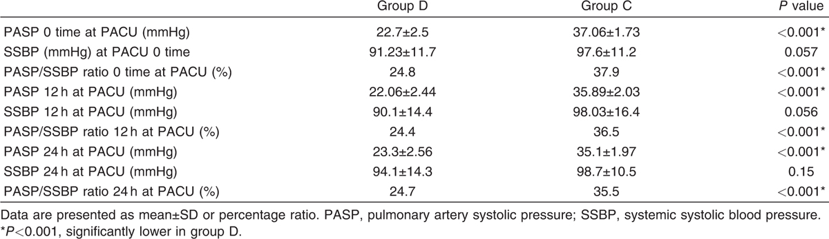 Table 3 Pulmonary artery systolic pressure, systemic systolic blood pressure, and the ratio between them in the first 24 h in the PACU