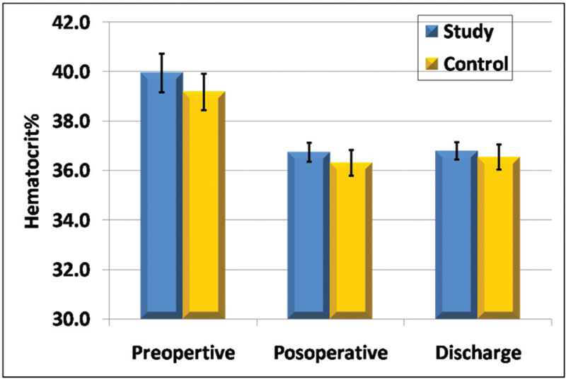 Figure 3 Hematocrit value (%) at preoperative, postoperative, and at discharge.