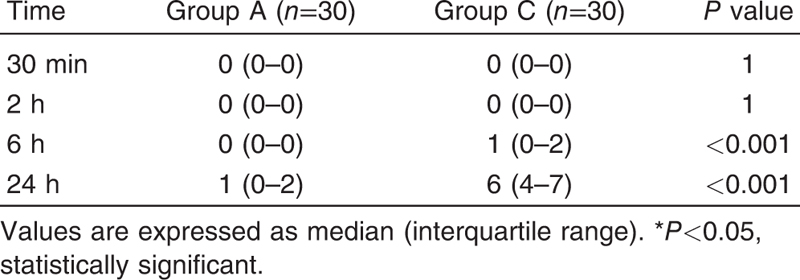 Table 2 Verbal numeric rating scale score comparison for postoperative nausea and vomiting between the two groups
