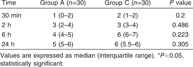 Table 4 Verbal numeric rating scale score comparison for postoperative pain between the two groups