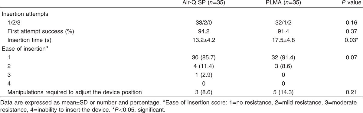 Table 2 Insertion characteristics of air-Q SP and ProSeal laryngeal mask airway