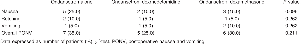 Table 2 Comparison among groups according to experienced postoperative nausea and vomiting within 24-h postoperatively (<i>N</i>&#61;20)