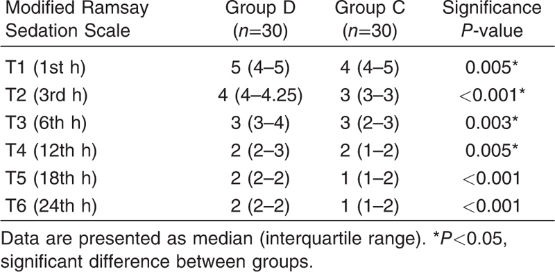 Table 4 The Modified Ramsay Sedation Scale measured during 24 h in the intensive care unit after cardiac surgery