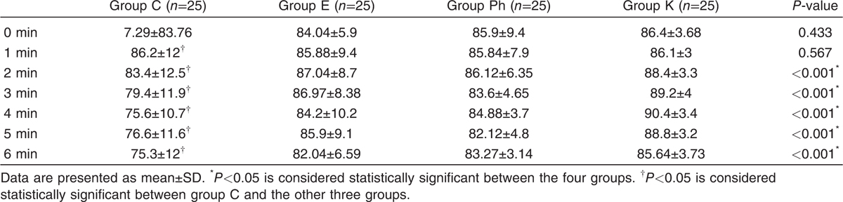 Table 3 Comparison (analysis of variance) of heart rate