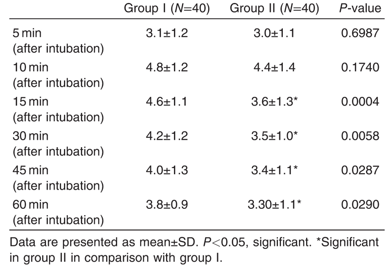 Table 2 Comparison of the end-tidal concentration of desflurane in the two study groups at different time intervals