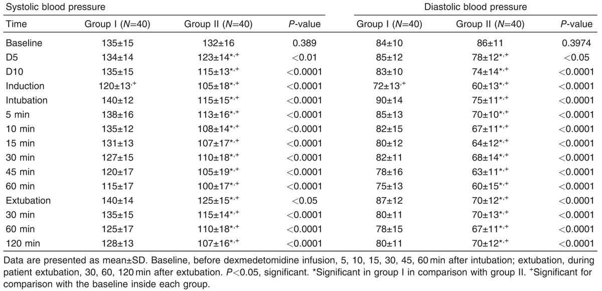 Table 3 Comparison of systolic blood pressure, and diastolic blood pressure at different time intervals between the two study groups
