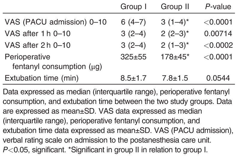 Table 5 Comparison of the verbal rating scale on postoperative acute care unit admission, and 1 h and 2 h later