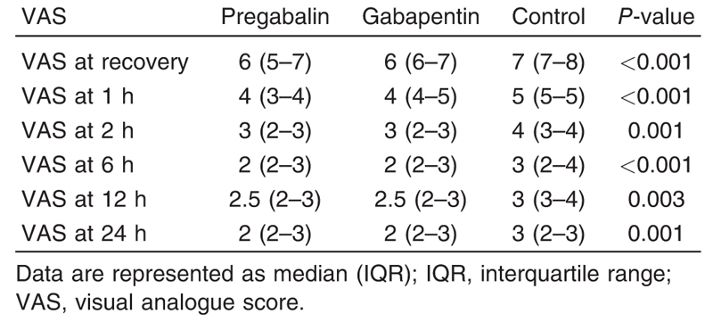 Table 3 Postoperative visual analogue score of pain during cough (dynamic) in pregabalin, gabapentin, and control groups