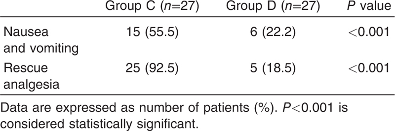 Table 7 Comparison of postoperative nausea and vomiting and rescue analgesia between both the groups