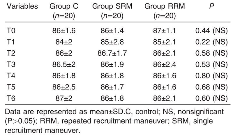 Table 4 Mean arterial blood pressure (mmHg) among the study groups