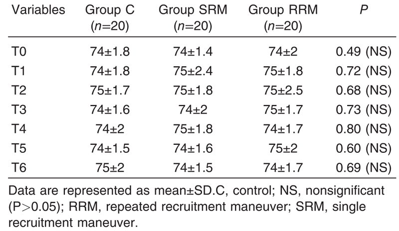 Table 5 Heart rate (beats/min) among the study groups