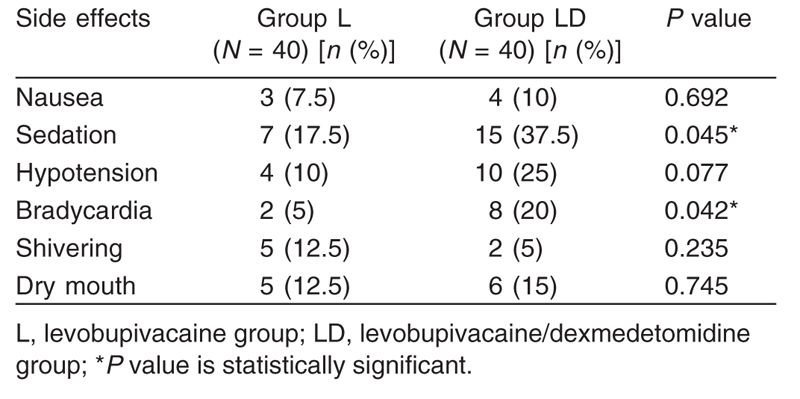 Table 5 Side effects in the two studied groups