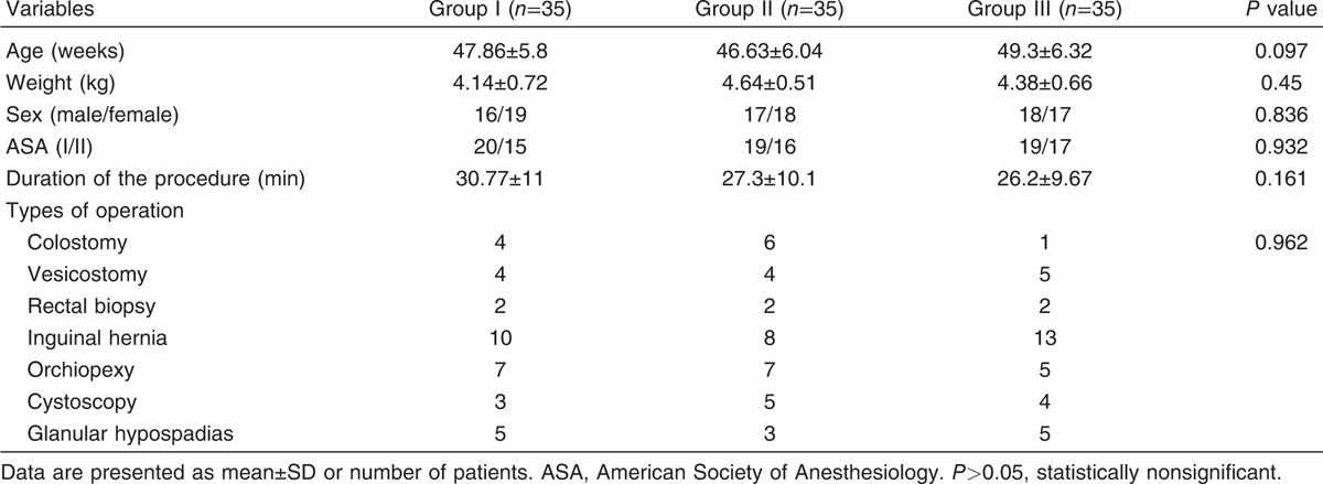Table 2 Comparison of demographic data, duration of anesthesia, and duration of surgery among the three groups