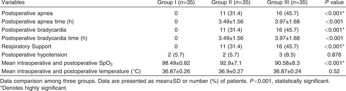 Table 3 Postoperative apnea, postoperative bradycardia, SpO<sub>2</sub>, respiratory support, and postoperative hypotension