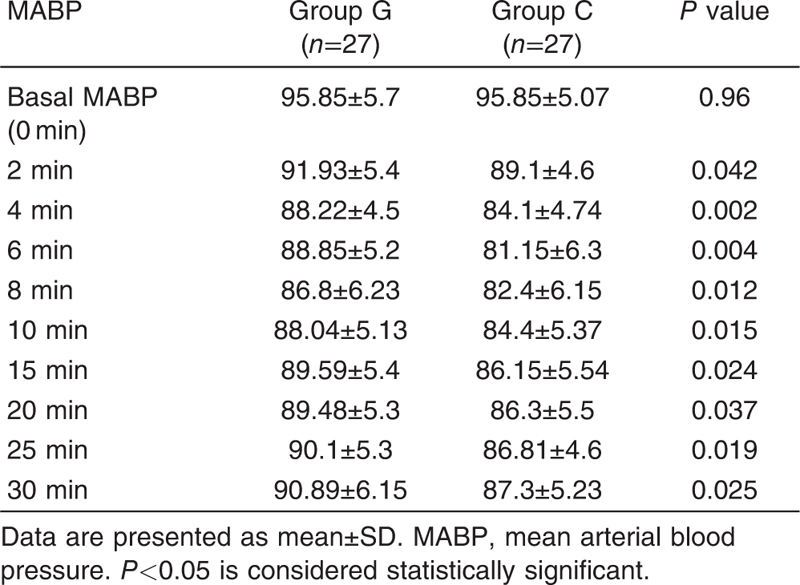 Table 2 Comparison of the mean arterial blood pressure (mmHg) between groups